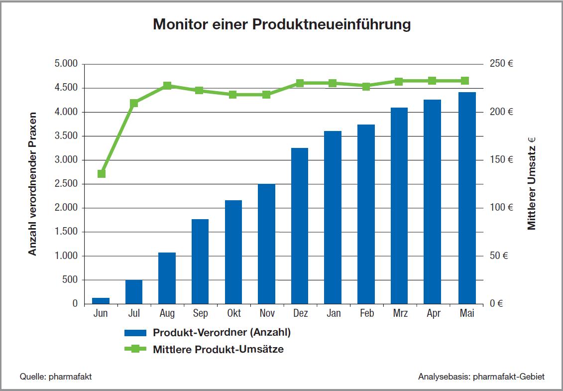 MON_Monitor_Produktneueinführung