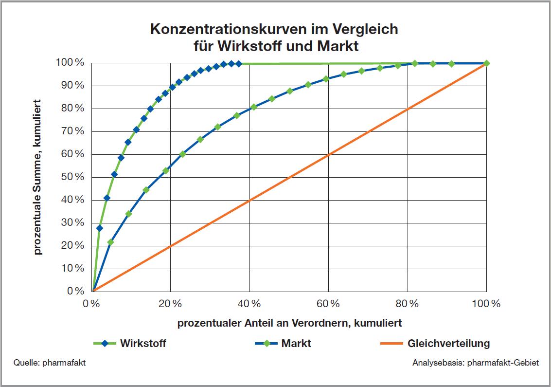 ST_Konzentrationskurve_Wirkstoff_vs_Markt