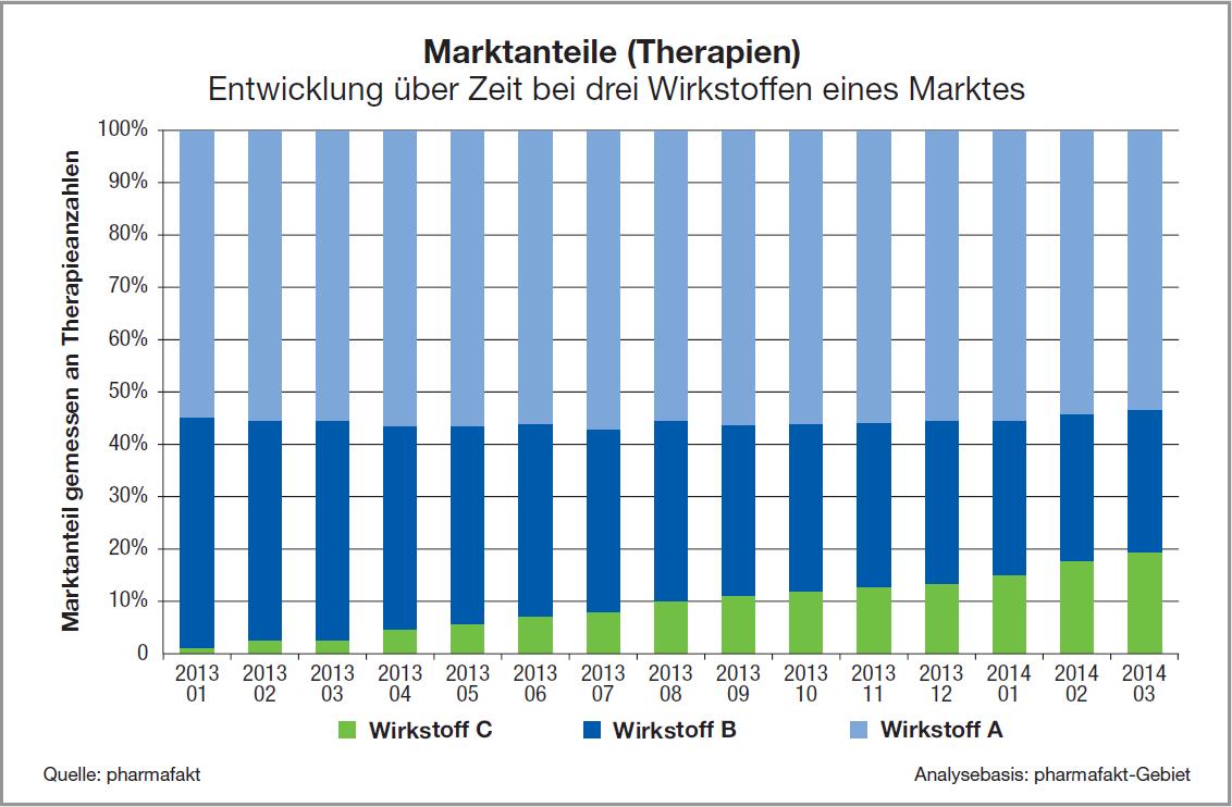 TVS_Marktanteile_Therapien