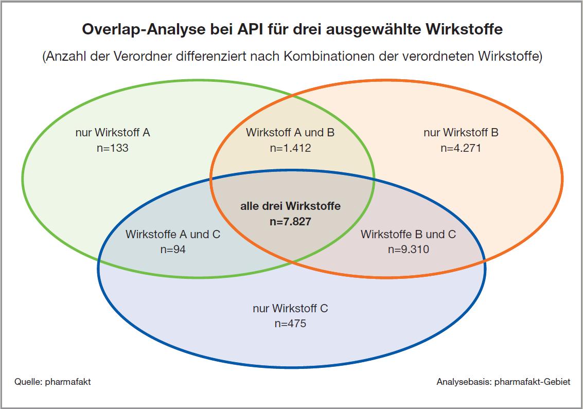 ST_Overlap_Analyse_bei_API_3_ausgewaehlte_Wirkstoffe