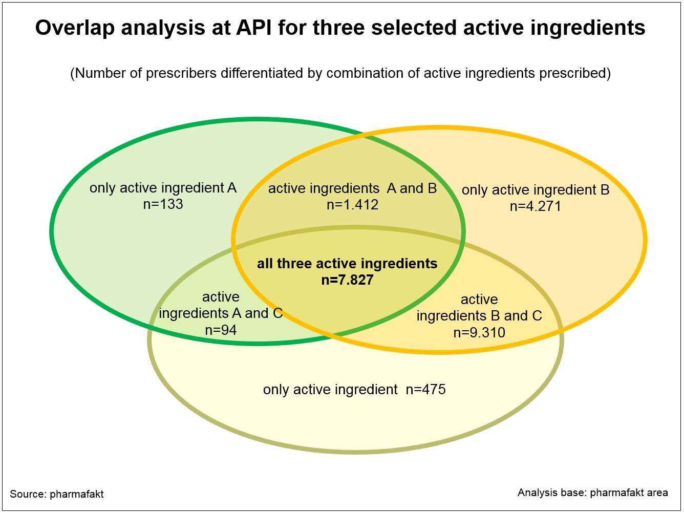 ST_Overlap_Analyse_bei_API_3_ausgewaehlte_Wirkstoffe_UK
